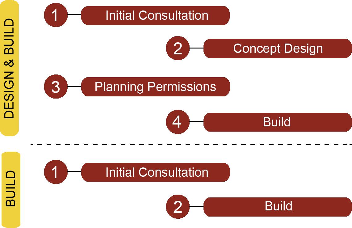 KPD Process